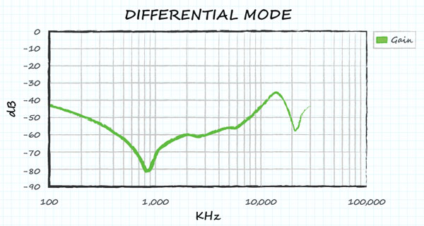Ослабление дифференциальных помех