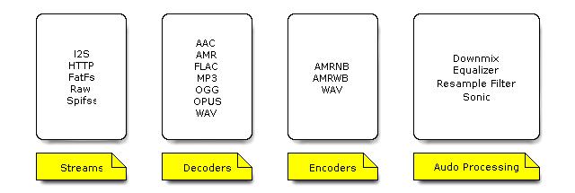 Элементы инфраструктуры работы с аудио