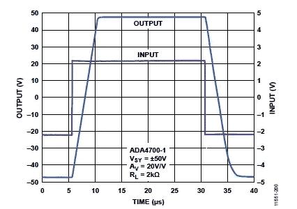 Высоковольтный прецизионный усилитель ADA4700-1 имеет тщательно заданные характеристики скорости нарастания