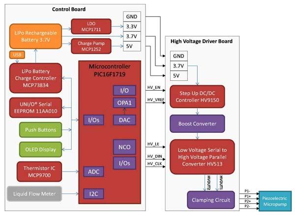 Блок схема типового решения пьезоэлектрического насоса от Microchip Technology