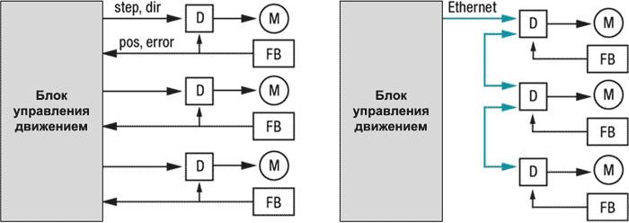 Подключение блока управления к управляемым механизмам напрямую (топология типа «звезда» (слева)) и с помощью промышленной шины Ethernet (справа)