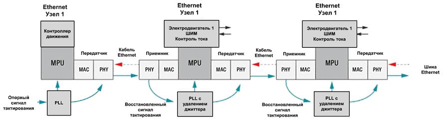 Топология SyncE с распределением опорного тактового сигнала по нескольким узлам Ethernet