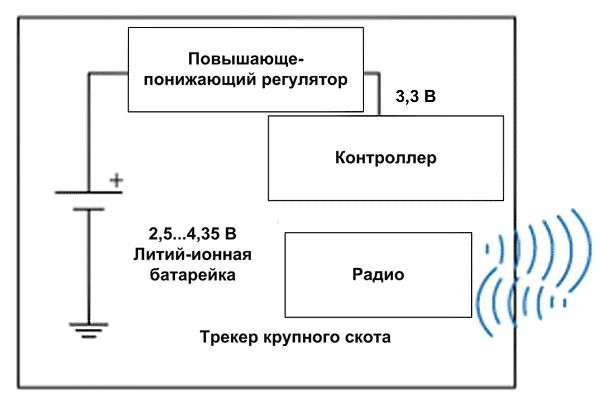 Блок-схема типового трекера, используемого для отслеживания местоположения скота