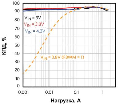 Зависимость КПД от тока для повышающе-понижающего преобразователя MAX77827