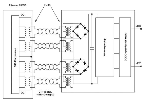 Упрощенная схема подключения PSE-PD через Ethernet