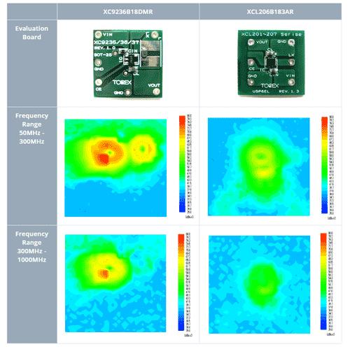 Сравнение напряженности магнитного поля XC9236B18DMR-G и XCL206B183AR-G