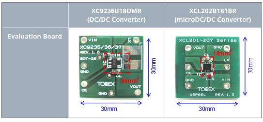 Сравнение площади DC/DC- преобразователя и микро-DC/DC преобразователя