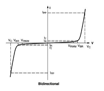 Основные параметры двунаправленных TVS-диодов