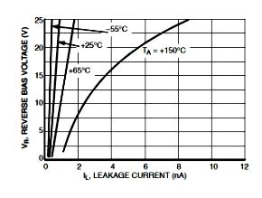 Зависимости тока утечки от обратного напряжения смещения