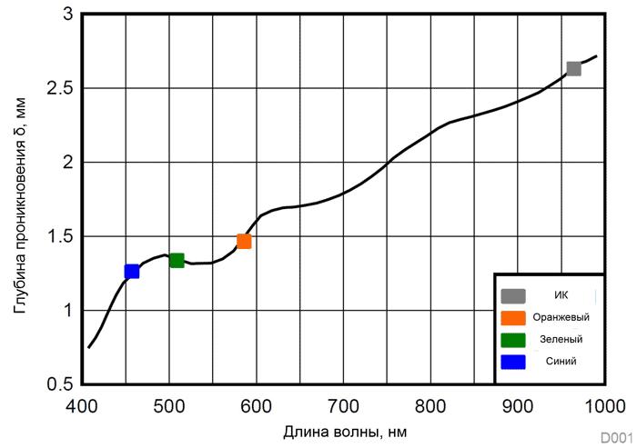 Зависимость глубины проникновения света (δ) от длины волны