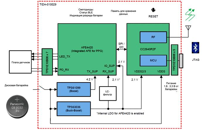 Блок-схема многоволнового оптического монитора сердечного ритма и SpO2