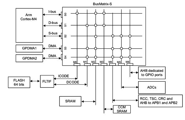 Архитектура подключения оперативной памяти CCM