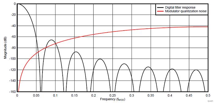Спектр шума квантования дельта-сигма модулятора и Sinc фильтра низких частот