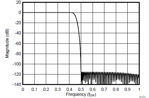 Частотная характеристика широкополосного фильтра