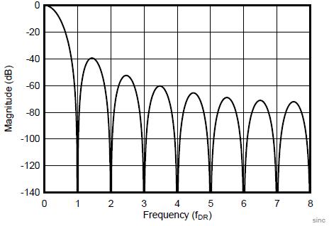 Частотная характеристика Sinc 3