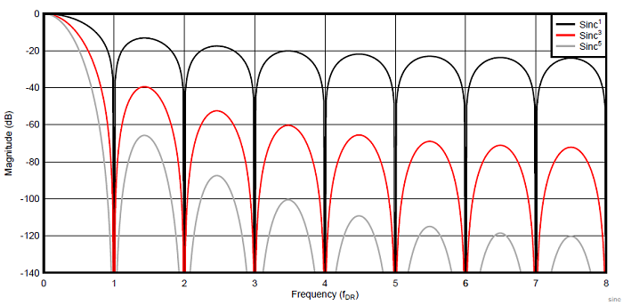 Частотная характеристика цифровых фильтров Sinc 1, Sinc 3 и Sinc 5