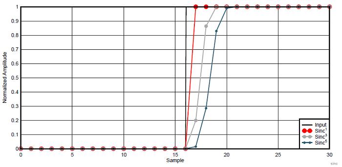 Отклик на ступенчатую функцию цифровых фильтров Sinc 1, Sinc 3 и Sinc 5