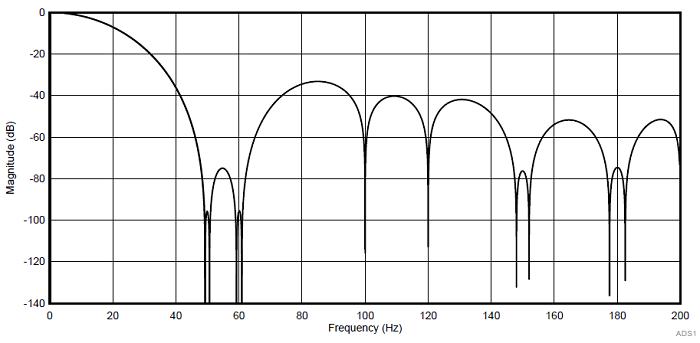 Характеристика цифрового фильтра ADS124S08, f DR = 20 SPS