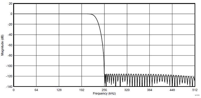 Амплитудно-частотная характеристика для широкополосного фильтра в ADS127L01 до f DR