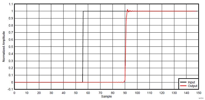 Рис. 8. Реакция широкополосного фильтра ADS127L01 на ступенчатую функцию