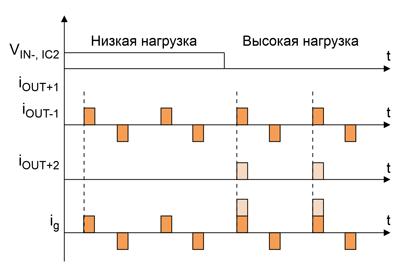 Синхронизация токов IC1 и IC2 в предложенной схеме