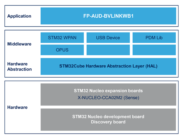 Структура программного пакета FP-AUD-BVLINKWB1