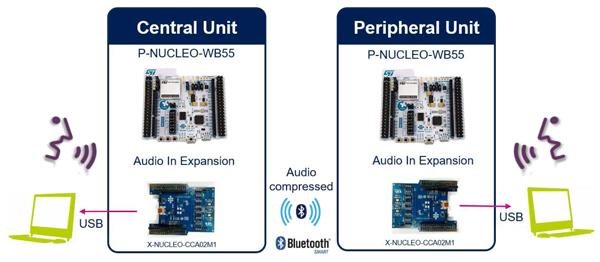 Передача звука между парой комплектов P-NUCLEO-WB55 + X-NUCLEO-CCA02M1