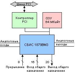 Структурно-функциональная схема инструментального модуля МС23.01