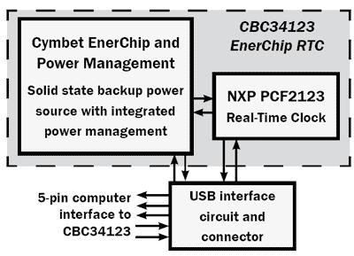 Структурная схема CBC-EVAL-12-34123