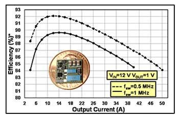 Зависимость КПД EPC9201 от выходного тока для частот переключения 0.5 МГц и 1 МГц