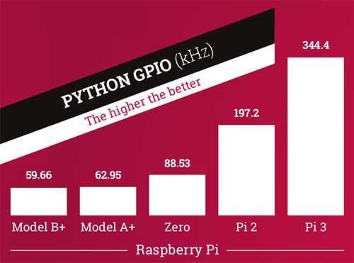 Одноплатный компьютер третьего поколения Raspberry Pi 3