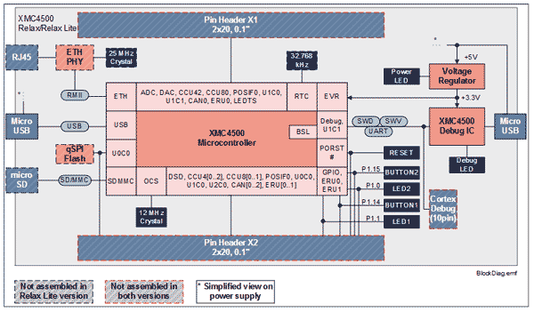 Структурная схема плат XMC4500 Relax/ Relax Lite Kit-V1