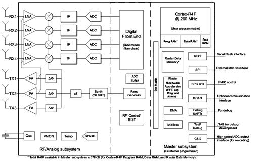 Функциональная схема однокристального радарного датчика приближения миллиметрового диапазона