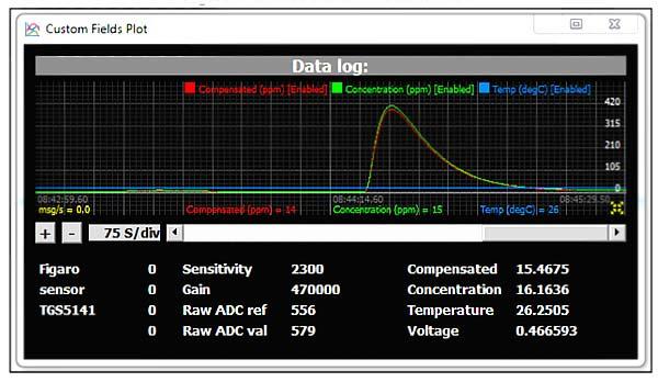 Измерения с GUI UNICLEO (GUI скачивается с сайта STM) при использовании P-NUCLEO-IKA02A1