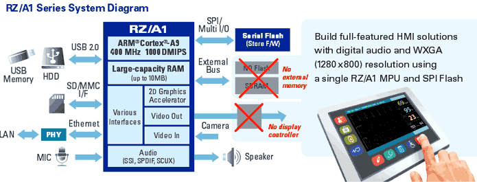 Решение для HMI на процессоре серии RZ/A1 и его преимущества