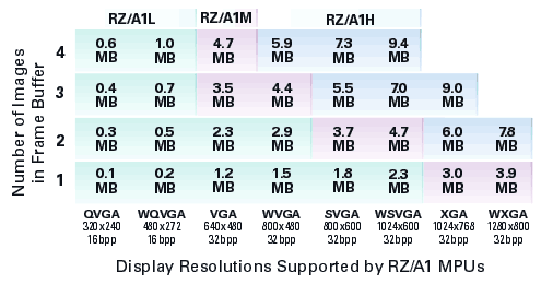 Графические возможности процессоров серии RZ/A1
