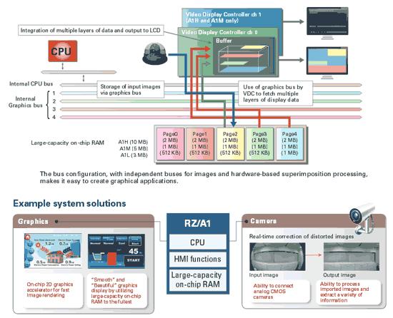 Конфигурация шины и пример системного решения на основе процессора RZ/A1
