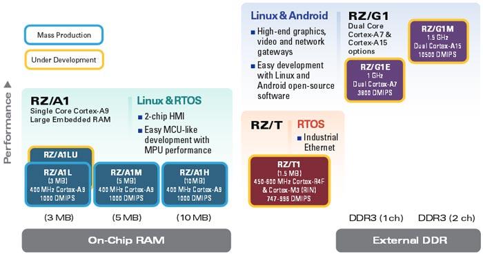 Серии процессоров RZ/A1 и RZ/G1