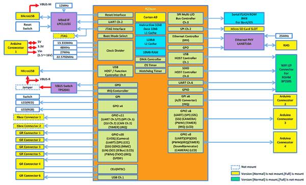 Структурная схема платы YGRPEACHFULL