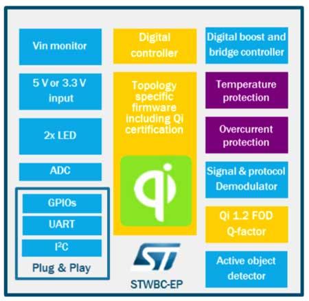 Архитектура контроллера STWBC-EP