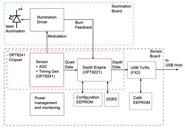 Cтруктурная схема отладочного набора OPT8241-CDK-EVM