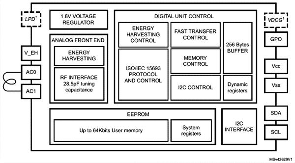 Структурная схема чипа динамической NFC/RFID метки ST25DVxxx