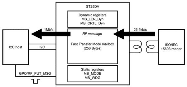 Работа режима быстрой передачи RF - I2C