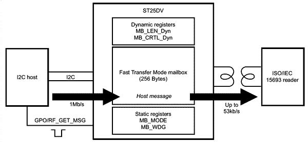 Работа режима быстрой передачи I2C – RF