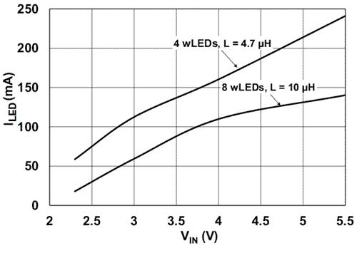 Зависимость тока светодиодов от входного напряжения MCP1662 при температуре окружающей среды 25°C