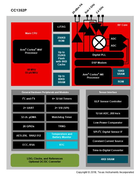 Структурная схема микроконтроллера CC1352P