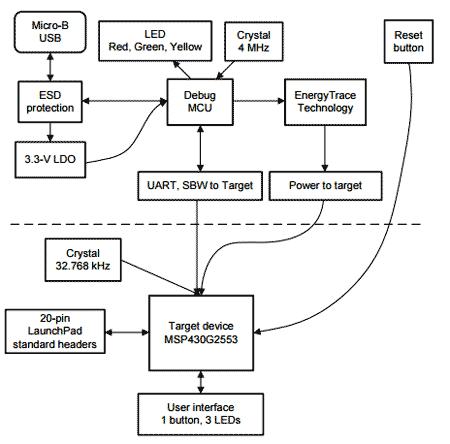 Структурная схема отладочной платы MSP-EXP430G2ET