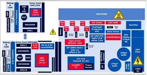 Структурная схема отладочного набора KITXMC750WATTMCAKV1TOBO1
