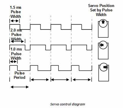 Диаграмма Servo Control