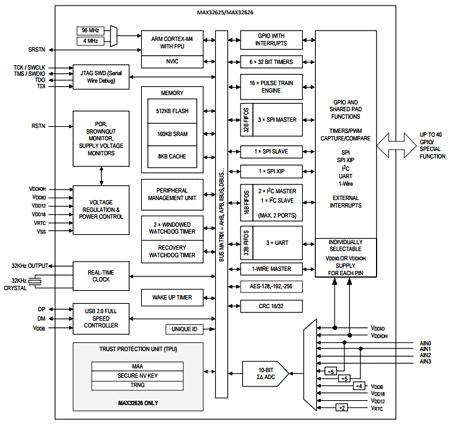 Упрощенная структурная схема микроконтроллера MAX32265
